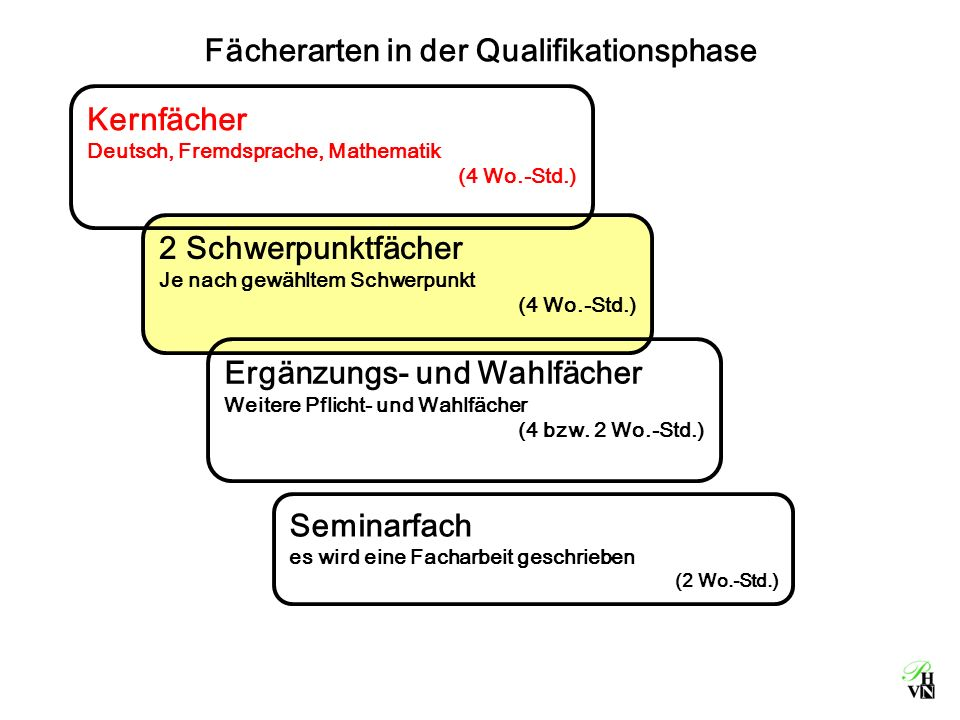 Fächerarten in der Qualifikationsphase