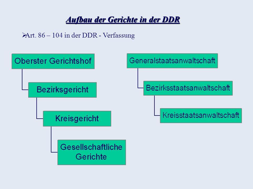 Aufbau der Gerichte in der DDR