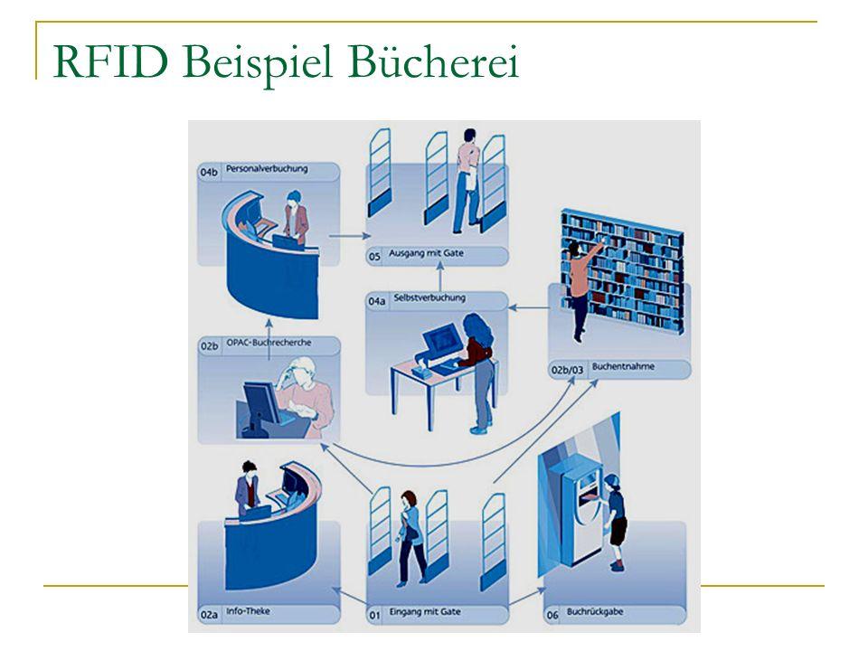 RFID Beispiel Bücherei