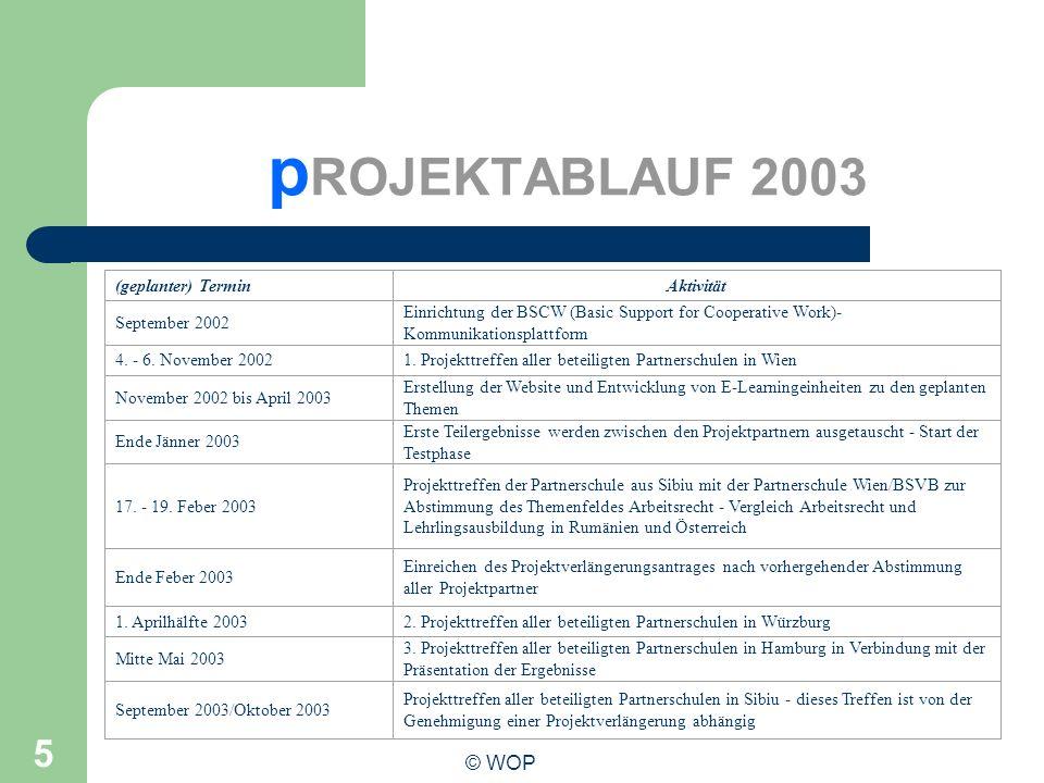 pROJEKTABLAUF 2003 Phasenplan: © WOP (geplanter) Termin Aktivität