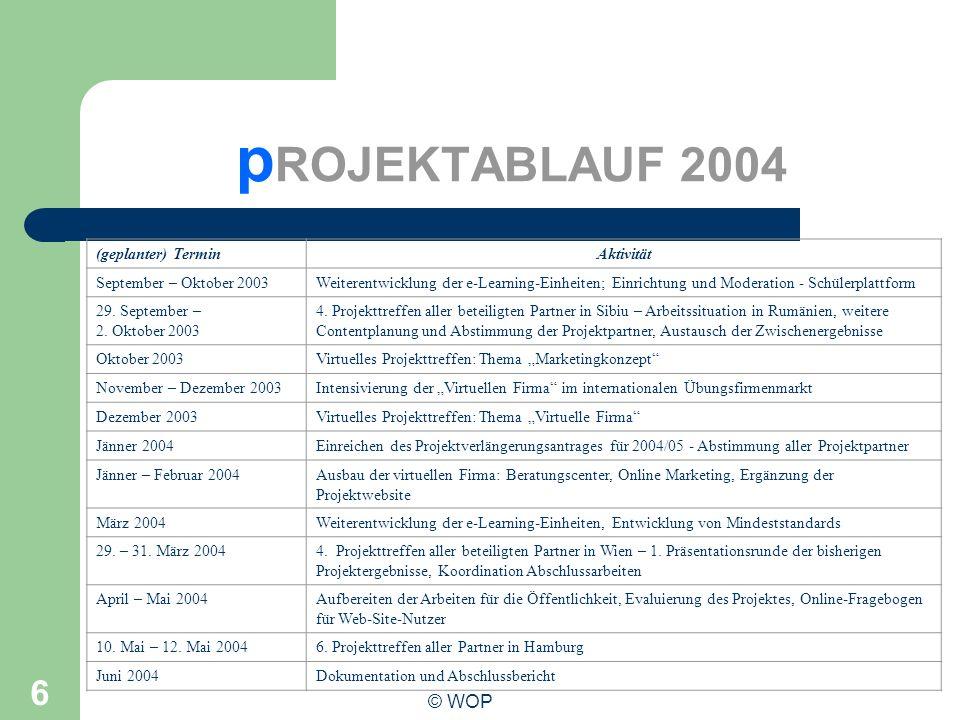 pROJEKTABLAUF 2004 Phasenplan: © WOP (geplanter) Termin Aktivität