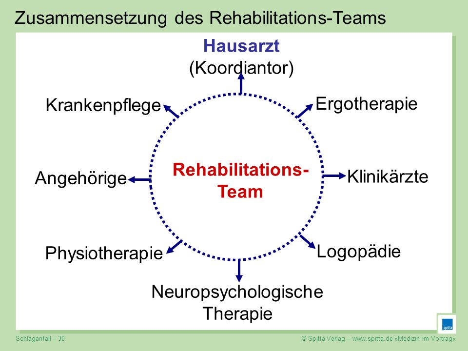 Rehabilitations-Team