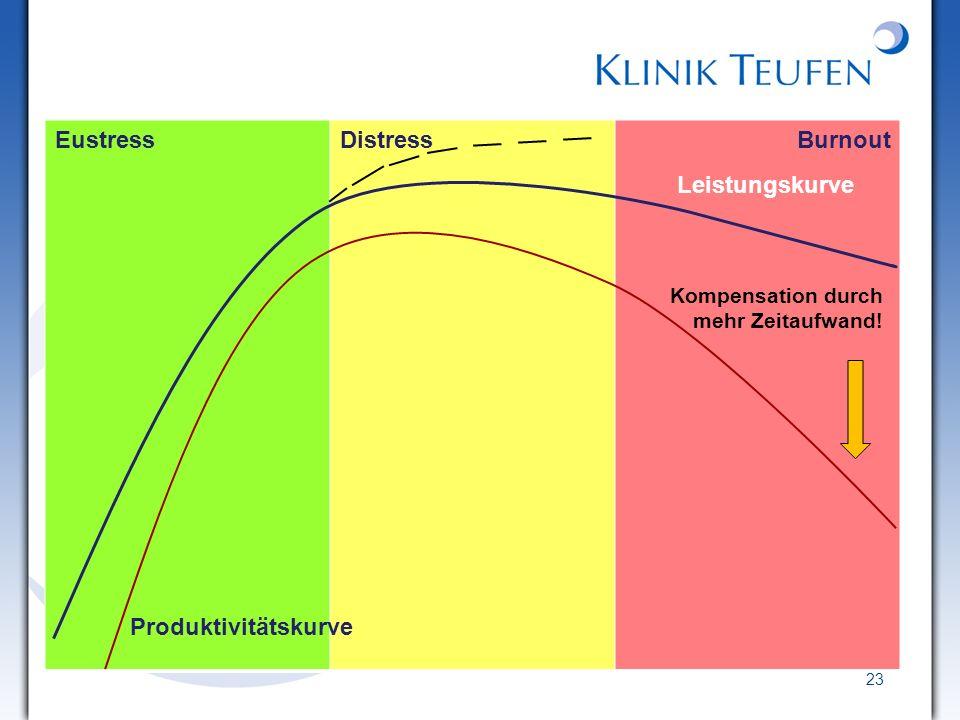 Eustress Distress Burnout Leistungskurve Produktivitätskurve