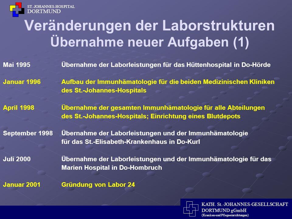 Veränderungen der Laborstrukturen Übernahme neuer Aufgaben (1)
