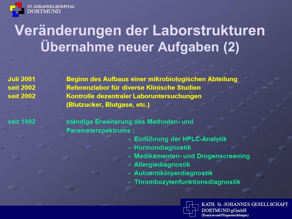 Veränderungen der Laborstrukturen Übernahme neuer Aufgaben (2)
