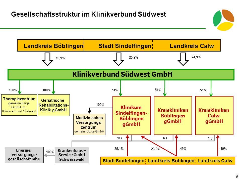 Gesellschaftsstruktur im Klinikverbund Südwest