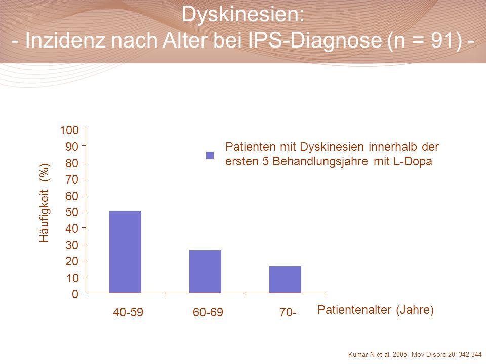 Dyskinesien: - Inzidenz nach Alter bei IPS-Diagnose (n = 91) -