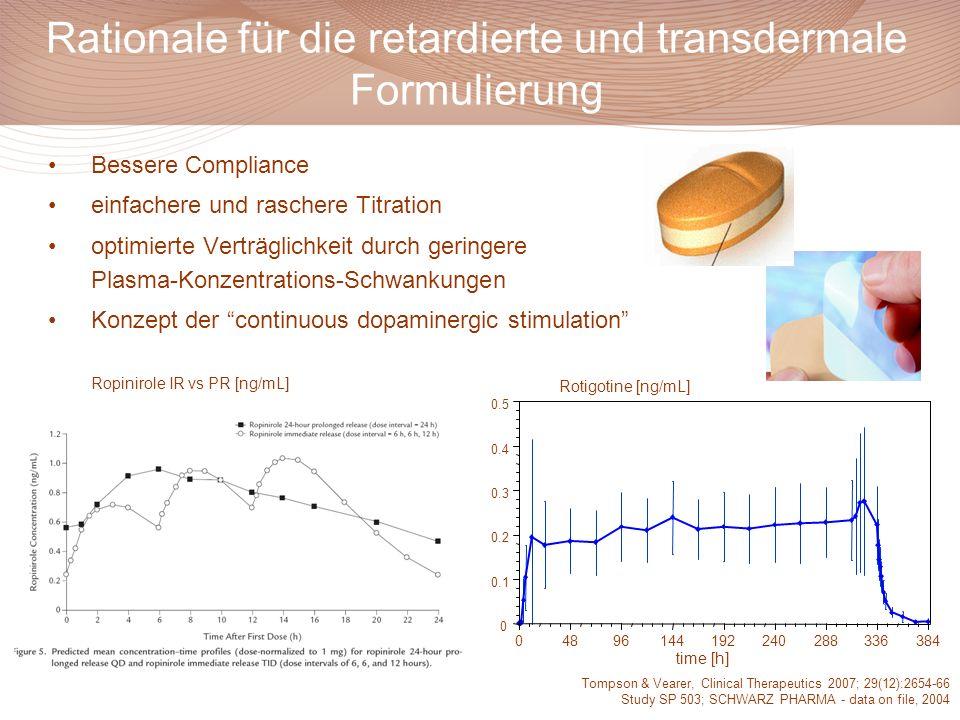 Rationale für die retardierte und transdermale Formulierung