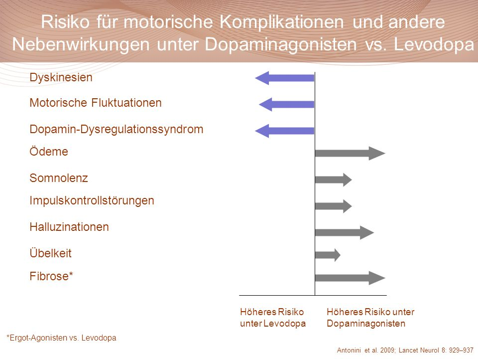 Risiko für motorische Komplikationen und andere Nebenwirkungen unter Dopaminagonisten vs. Levodopa