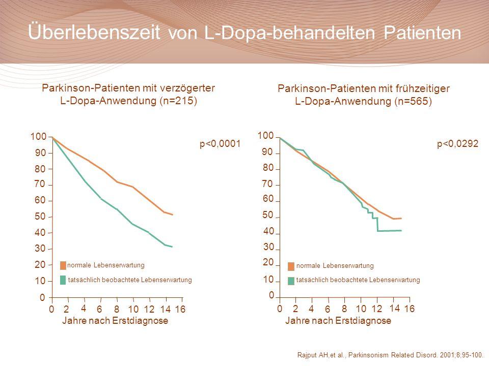 Überlebenszeit von L-Dopa-behandelten Patienten