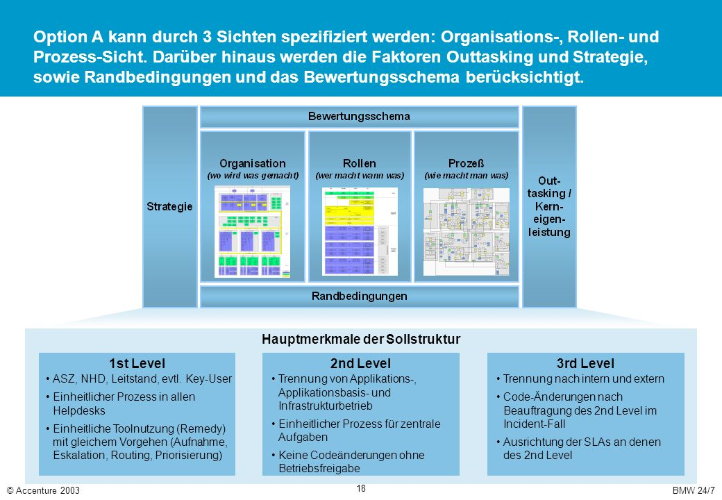 In der Organisations-Sicht des BMW-Supportmodells werden Neugestaltungen im 1st, 2nd und 3rd Level definiert.