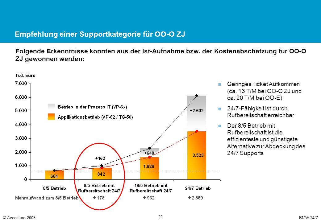 Für den Support von OO-O ZJ ist der folgende Informationsfluss angestrebt
