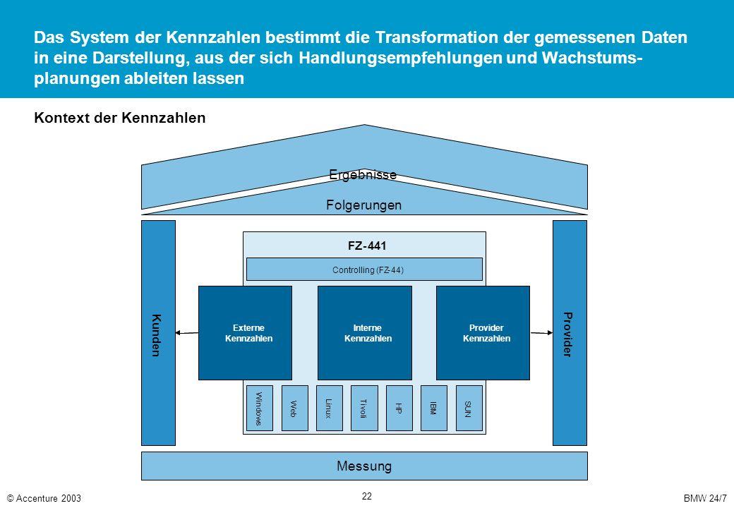 Für jede der Perspektiven (Extern, Intern, Provider) wurden Qualitätskennzahlen und Serverkennzahlen definiert
