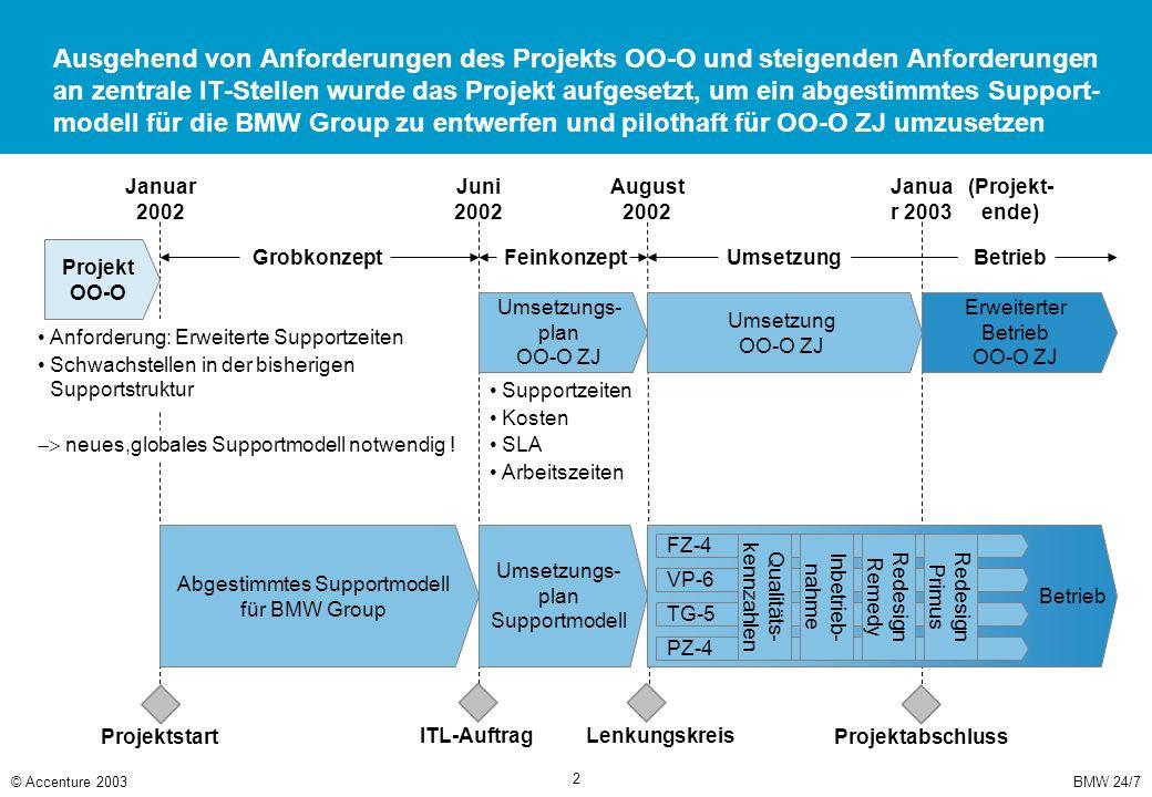Aufgaben und Zielerreichung Benefits für BMW