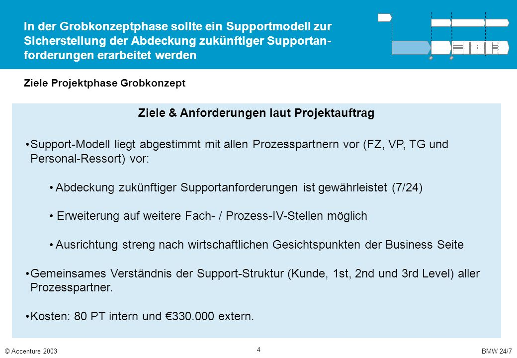 Organisationssicht des Supportmodells: