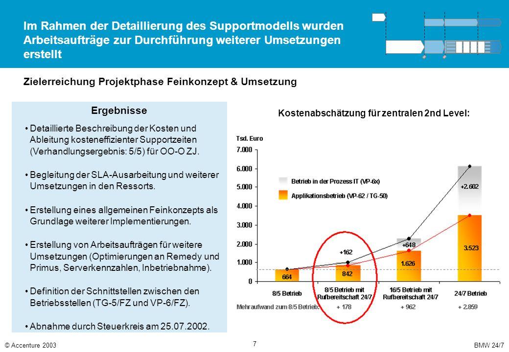 In der Feinkonzeptphase wurden Arbeitsaufträge für weitere Arbeitsumfänge definiert