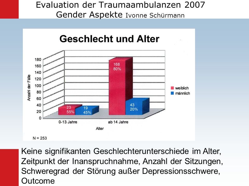 Evaluation der Traumaambulanzen 2007 Gender Aspekte Ivonne Schürmann