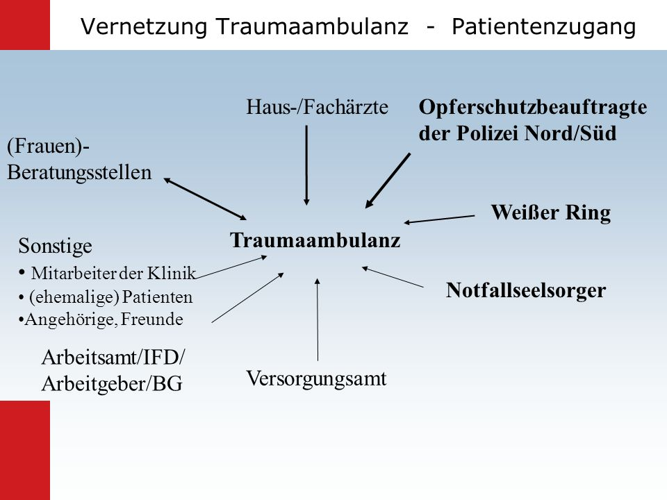 Vernetzung Traumaambulanz - Patientenzugang