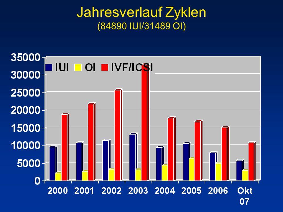 Jahresverlauf Zyklen (84890 IUI/31489 OI)
