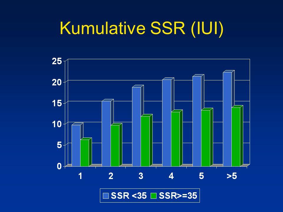 Kumulative SSR (IUI)