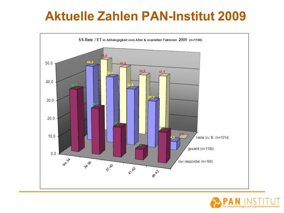 Aktuelle Zahlen PAN-Institut 2009