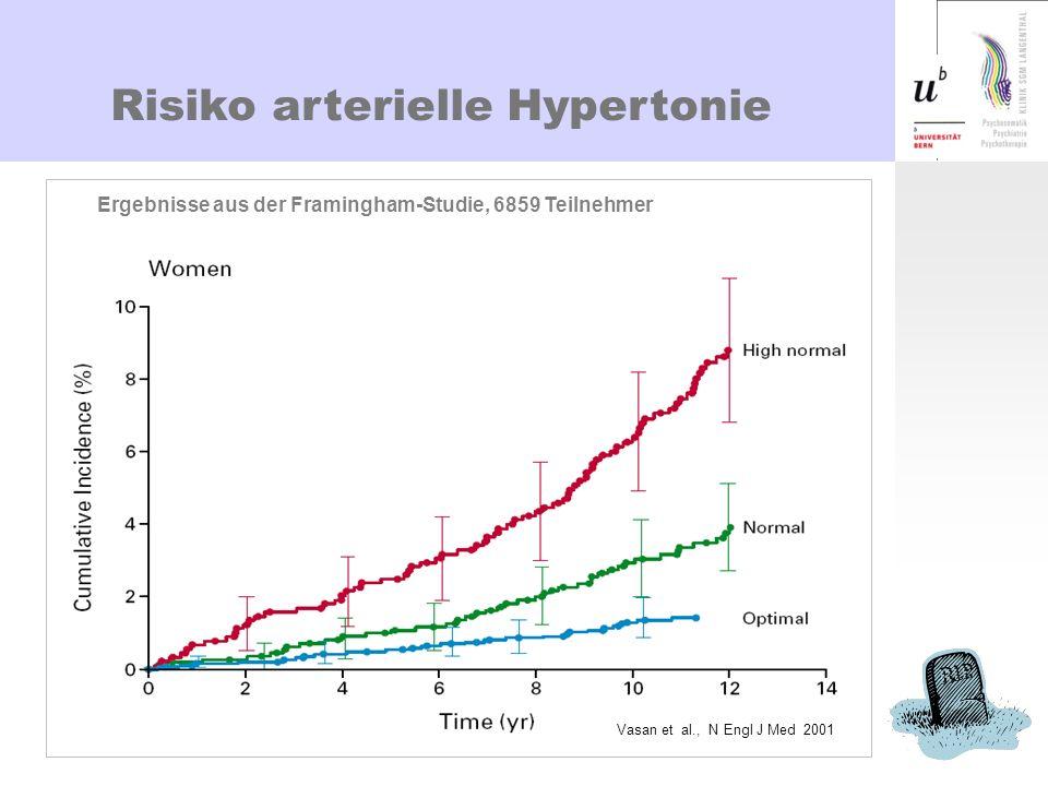 Risiko arterielle Hypertonie