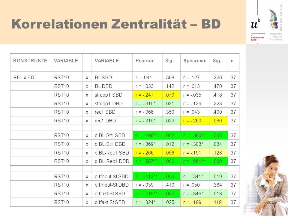 Korrelationen Zentralität – BD