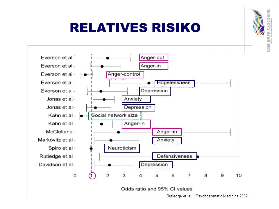 RELATIVES RISIKO Rutledge et al., Psychosomatic Medicine 2002