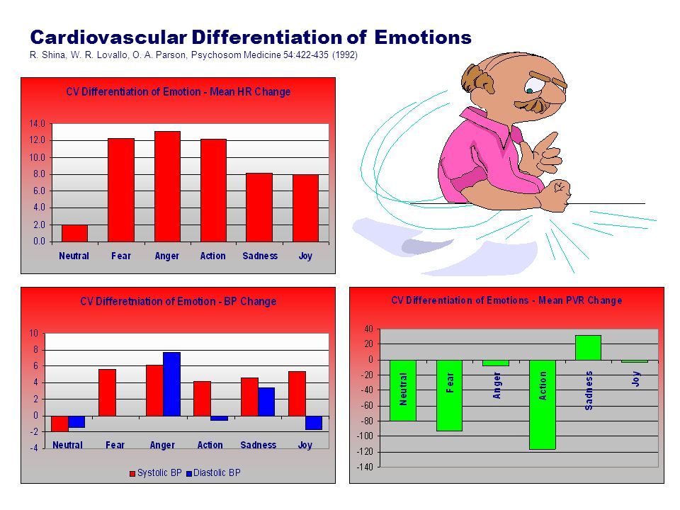 Cardiovascular Differentiation of Emotions