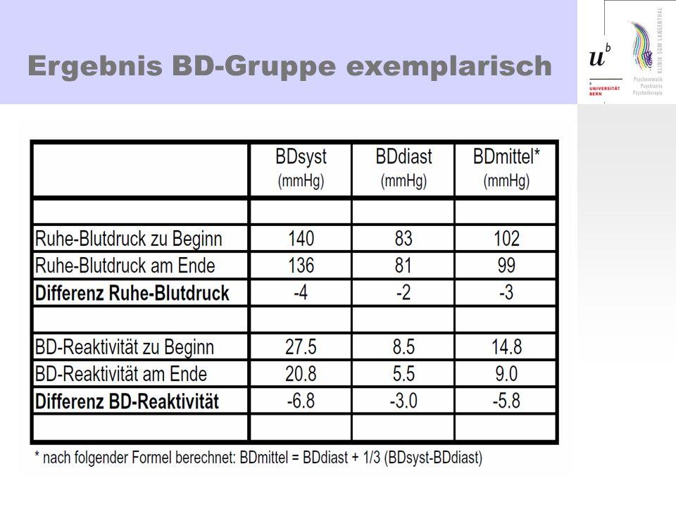 Ergebnis BD-Gruppe exemplarisch