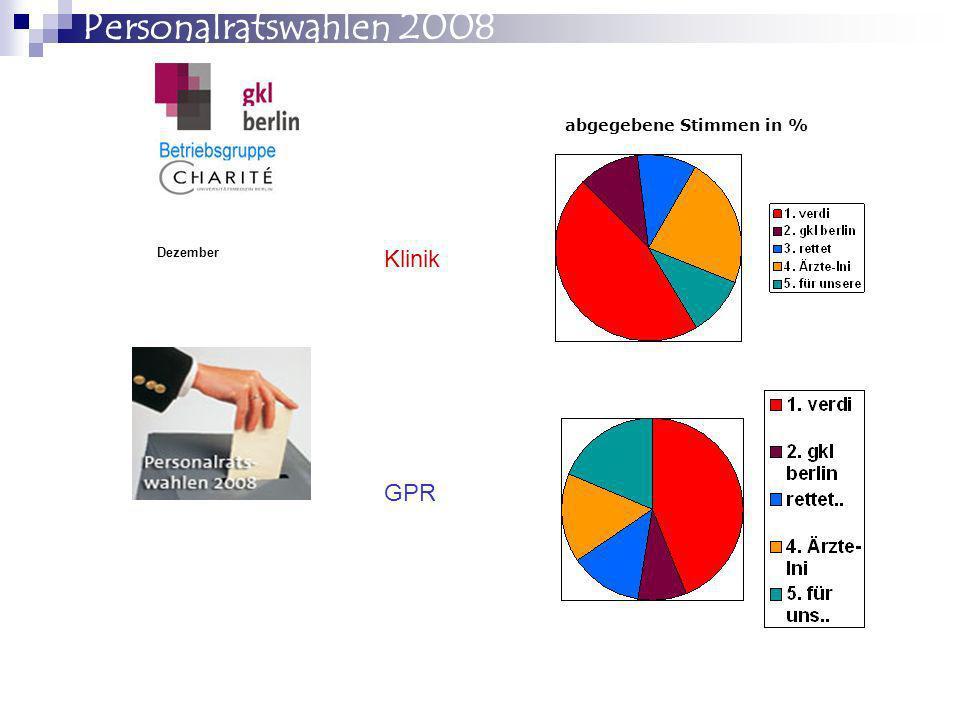 Personalratswahlen 2008 abgegebene Stimmen in % Dezember Klinik GPR