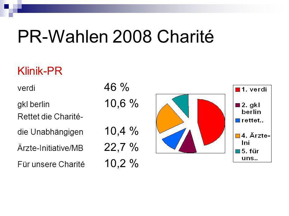 PR-Wahlen 2008 Charité Klinik-PR verdi 46 % gkl berlin 10,6 %