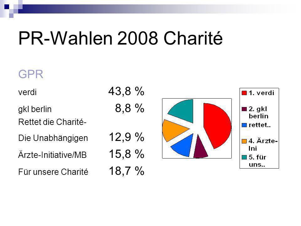 PR-Wahlen 2008 Charité GPR verdi 43,8 % gkl berlin 8,8 %
