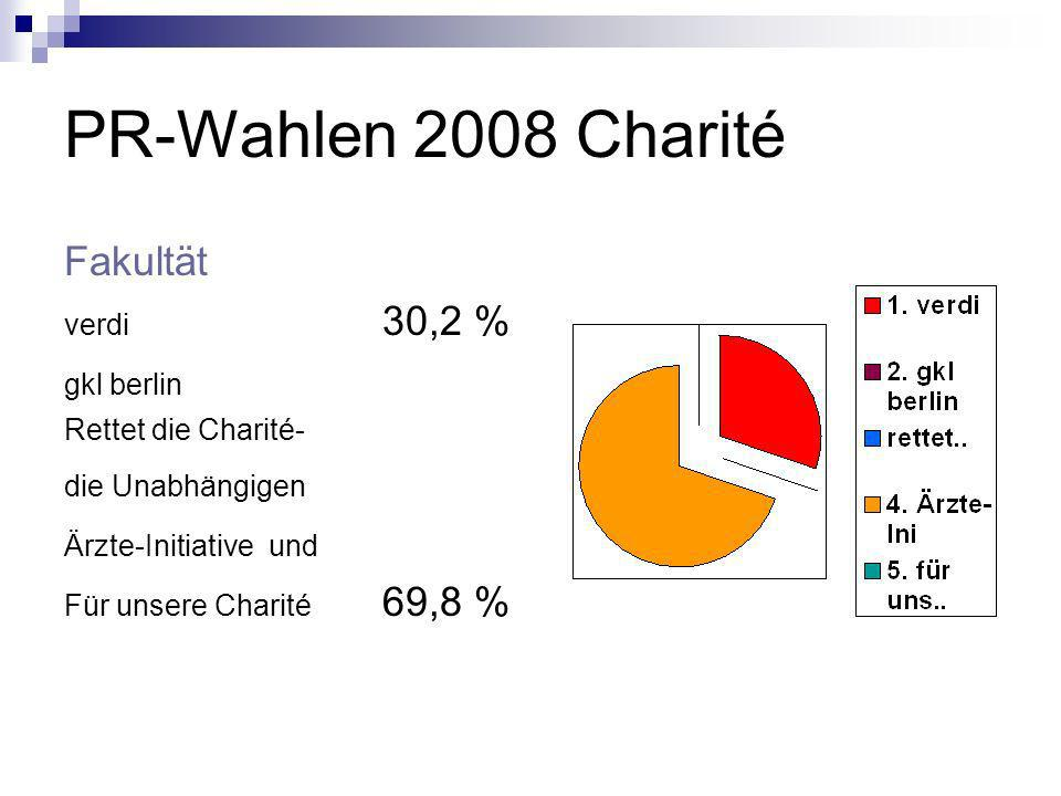PR-Wahlen 2008 Charité Fakultät verdi 30,2 % gkl berlin