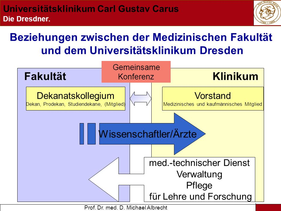 Beziehungen zwischen der Medizinischen Fakultät