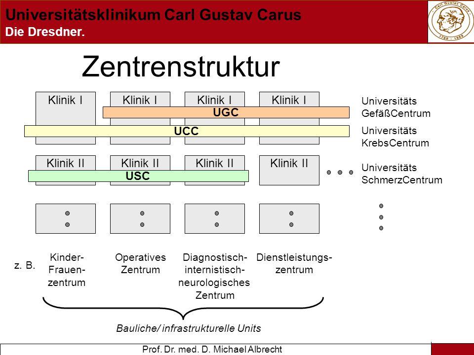 Zentrenstruktur Klinik I Klinik I Klinik I Klinik I UGC UCC Klinik II