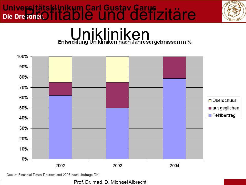Profitable und defizitäre Unikliniken