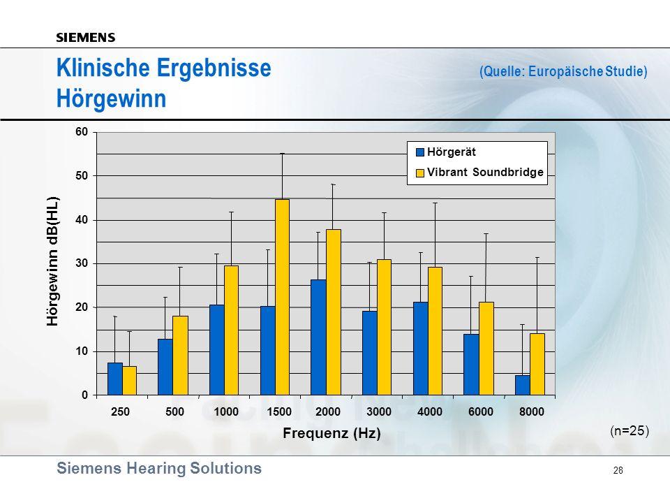 Klinische Ergebnisse (Quelle: Europäische Studie) Hörgewinn