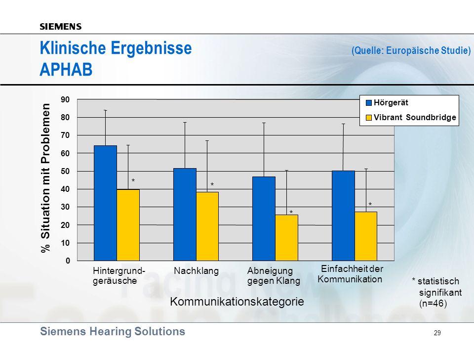 Klinische Ergebnisse (Quelle: Europäische Studie) APHAB