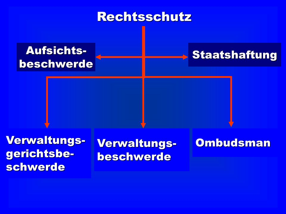 Rechtsschutz Aufsichts- Staatshaftung beschwerde Verwaltungs-