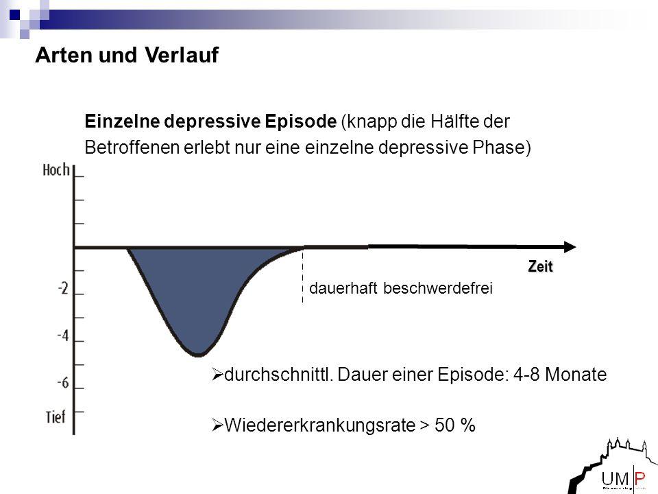 Arten und Verlauf Einzelne depressive Episode (knapp die Hälfte der Betroffenen erlebt nur eine einzelne depressive Phase)