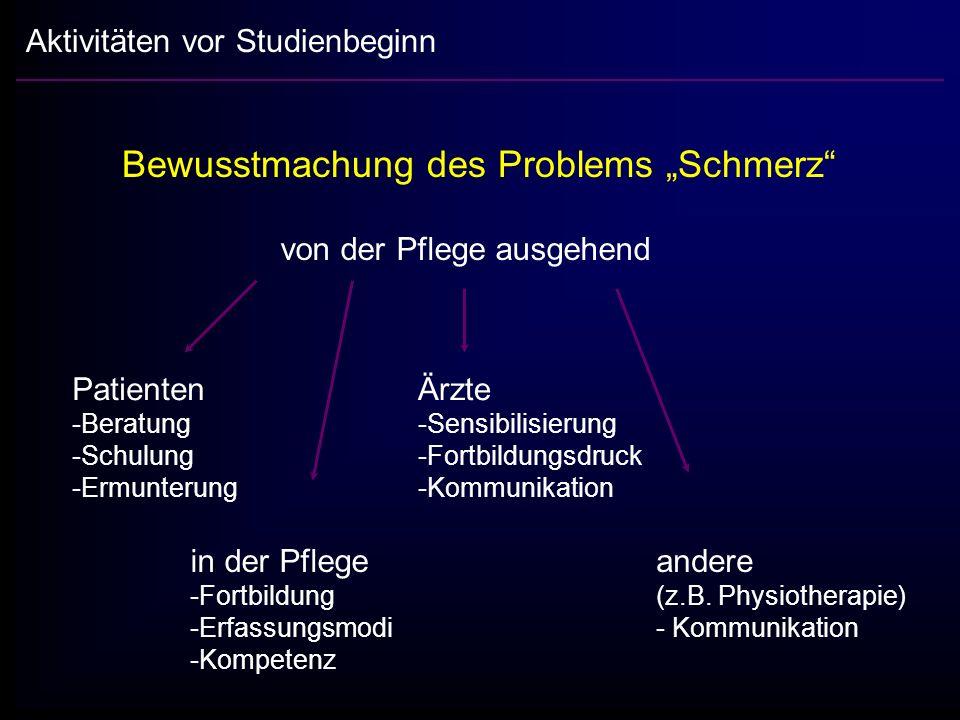 """Bewusstmachung des Problems """"Schmerz"""