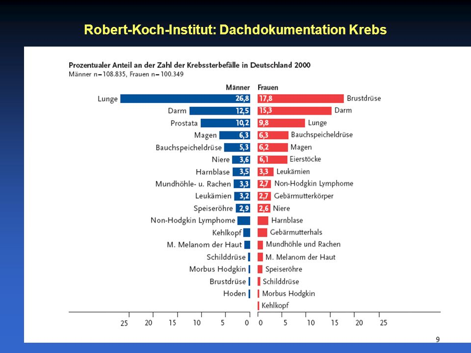 Robert-Koch-Institut: Dachdokumentation Krebs