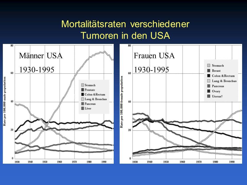 Mortalitätsraten verschiedener