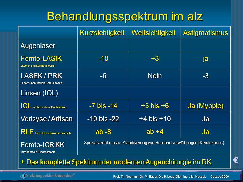 Behandlungsspektrum im alz