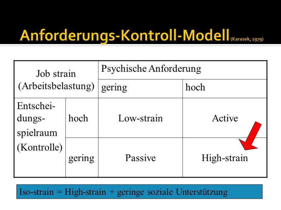 Anforderungs-Kontroll-Modell (Karasek, 1979)