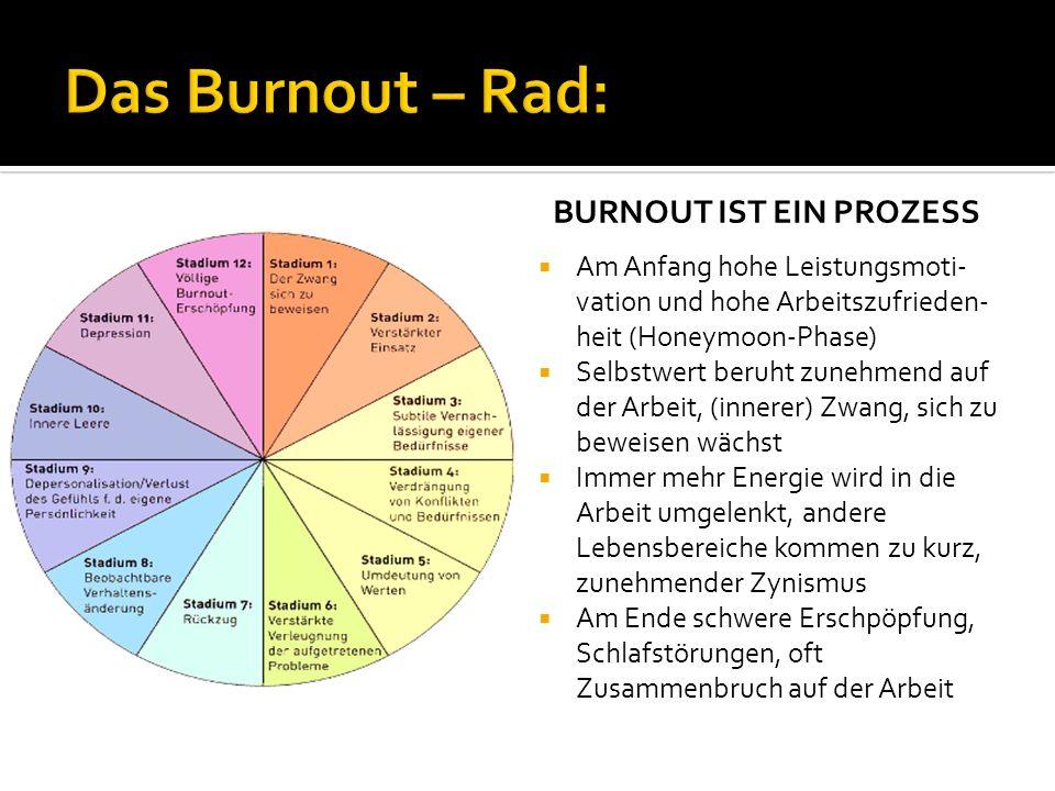 Das Burnout – Rad: BURNOUT IST EIN PROZESS