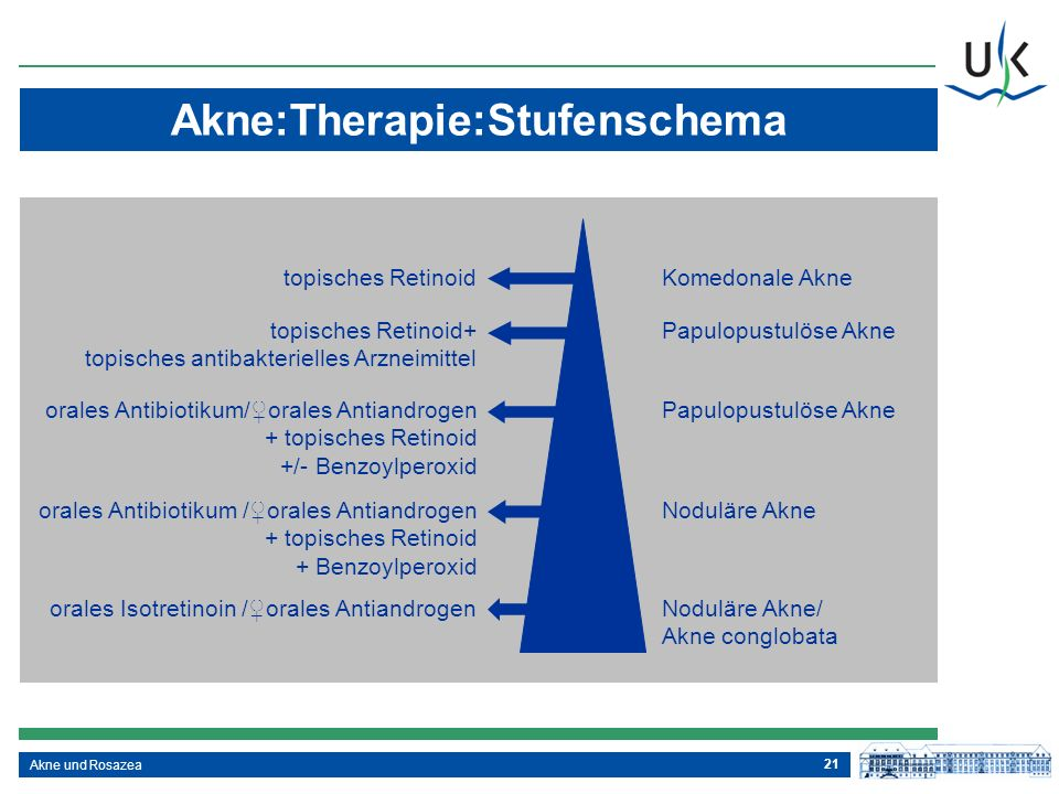 Akne:Therapie:Stufenschema