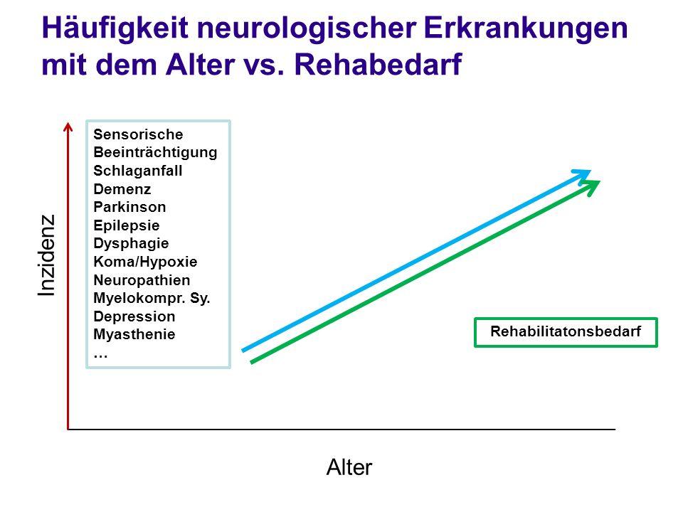 Häufigkeit neurologischer Erkrankungen mit dem Alter vs. Rehabedarf