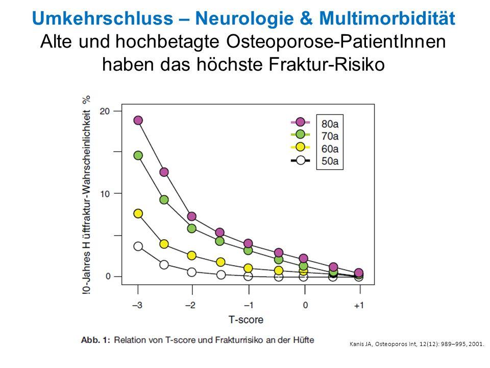 Umkehrschluss – Neurologie & Multimorbidität Alte und hochbetagte Osteoporose-PatientInnen haben das höchste Fraktur-Risiko